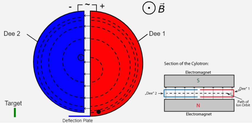 Setup and function of a non relativistic cyclotron
