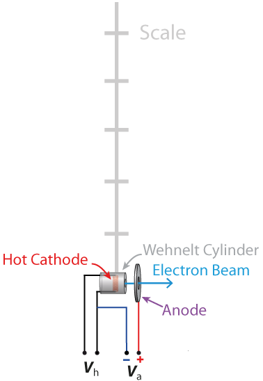experiment about the trajectory of electrons in the magnetic field
