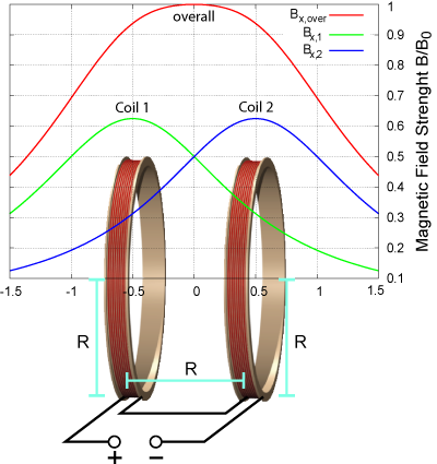 Configuration of two Helmholtz coils to produce a uniform magnetic field