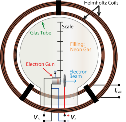 diagram of the experimental setup to investigate the deflection of electrons in magtic fields.