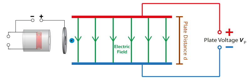 Influence of the plate distance on the electric field