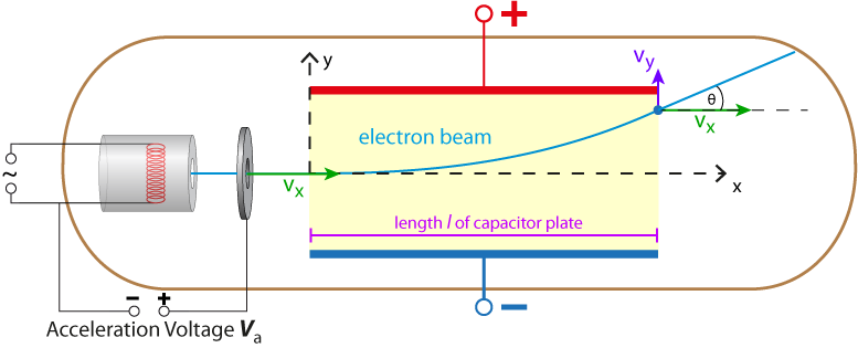 Angle at what electrons leave the electric field