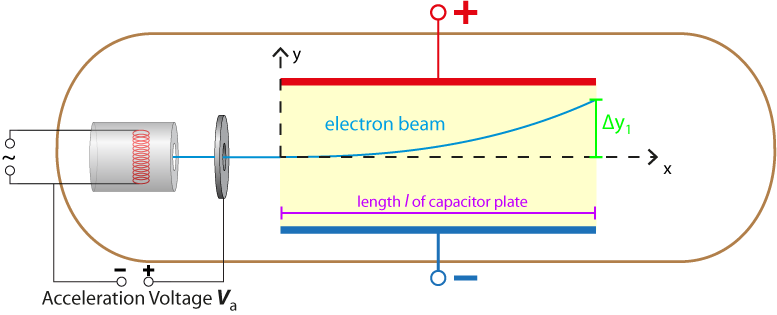 deflection of the electrons when leaving the plate capacitor