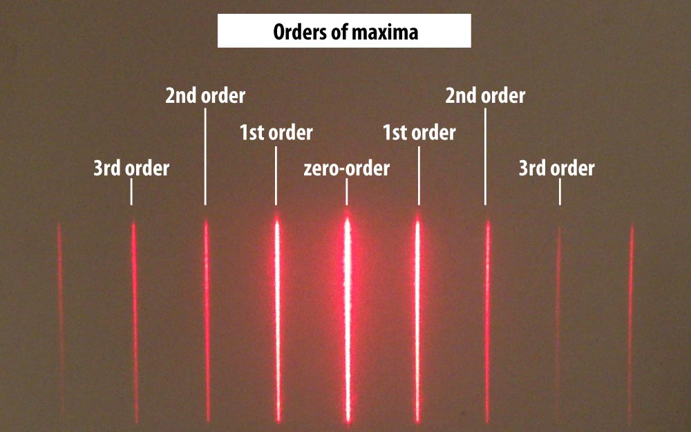 Interference maxima of various orders in the diffraction of laser light from multiple slits