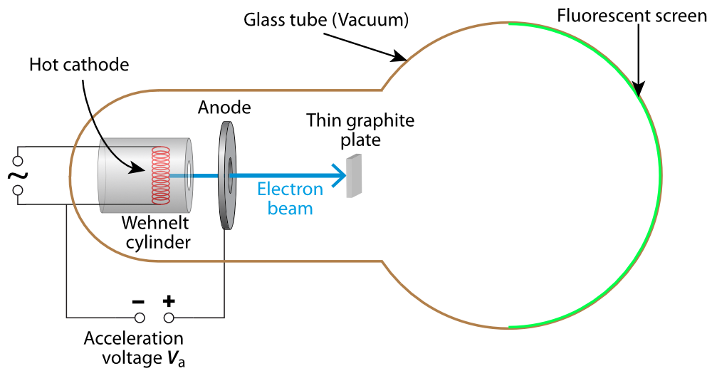 Schematic view of the experimental setup electron diffraction