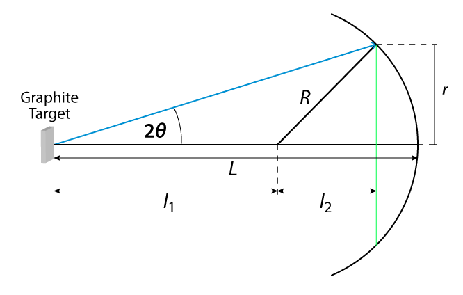 Geometry of the electron diffraction tube for calculation of the diffraction angle