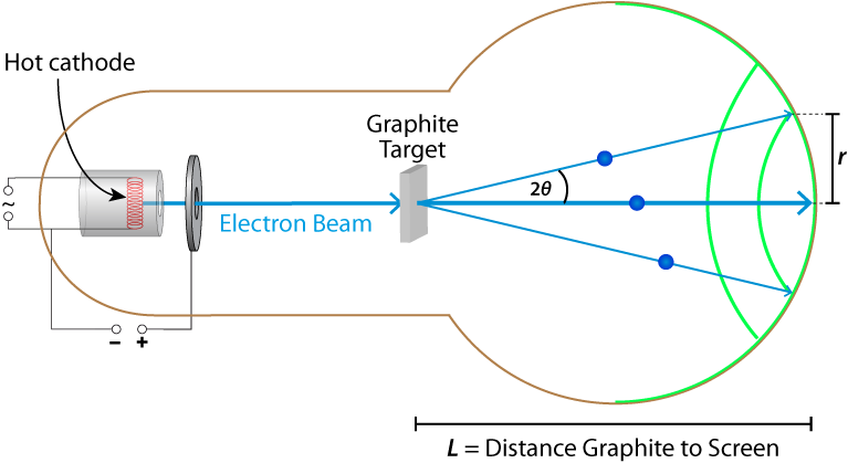 Setup of the electron diffraction tube with resulting diffraction maxima