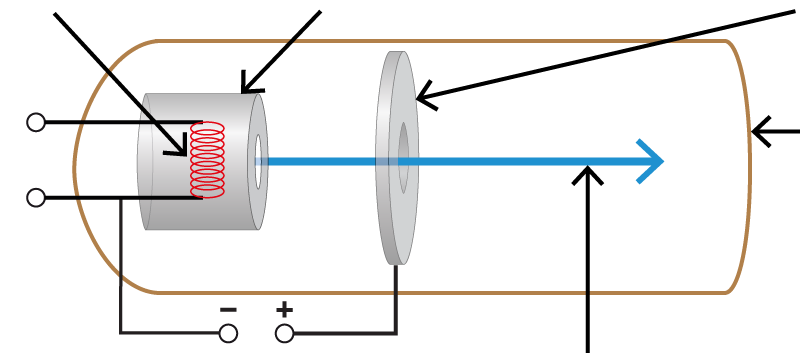 Task to label parts of an electron gun with correct technical terms