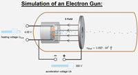 Logo for Electrons in fields: electron gun